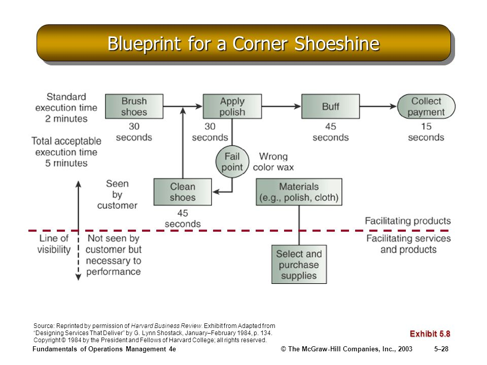 Process measurement and analysis ppt video online download blueprint for a corner shoeshine malvernweather Gallery