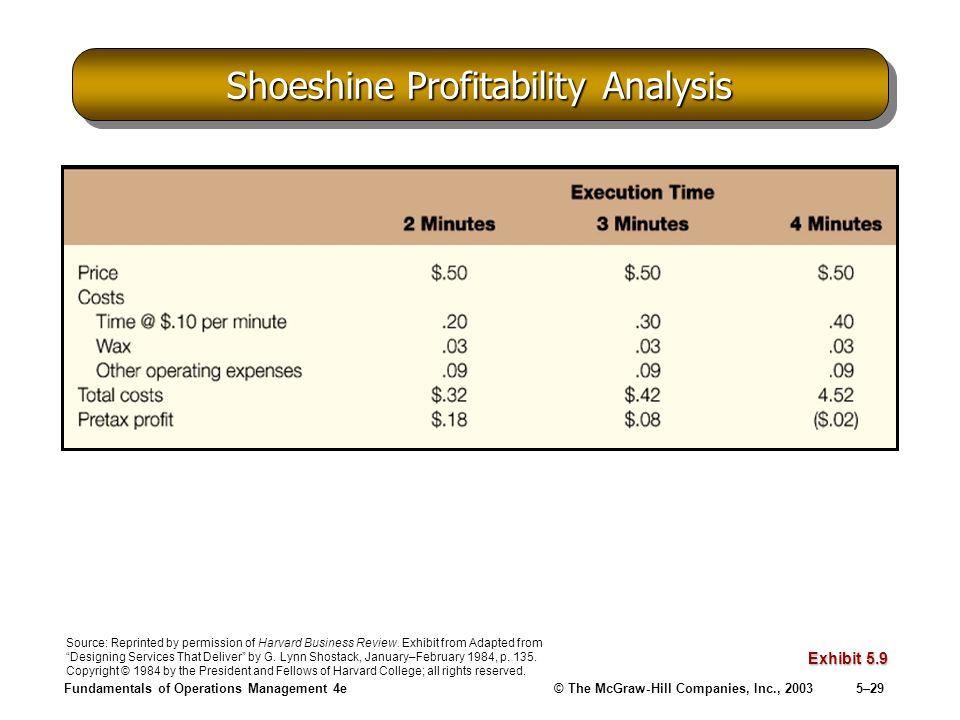 Shoeshine Profitability Analysis