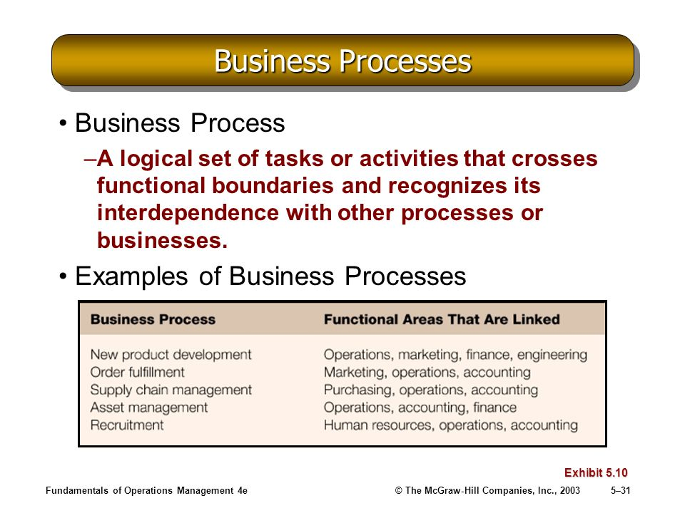 Business Processes Business Process Examples of Business Processes