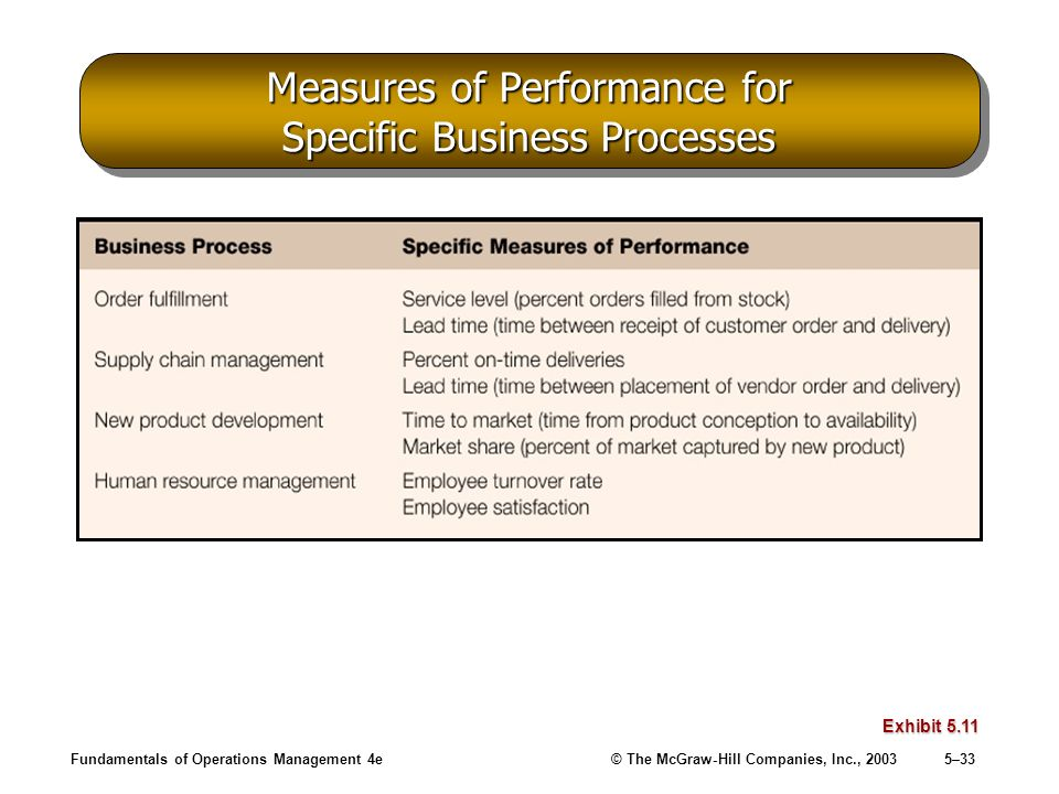 Measures of Performance for Specific Business Processes