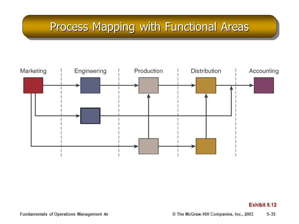 Process Mapping with Functional Areas
