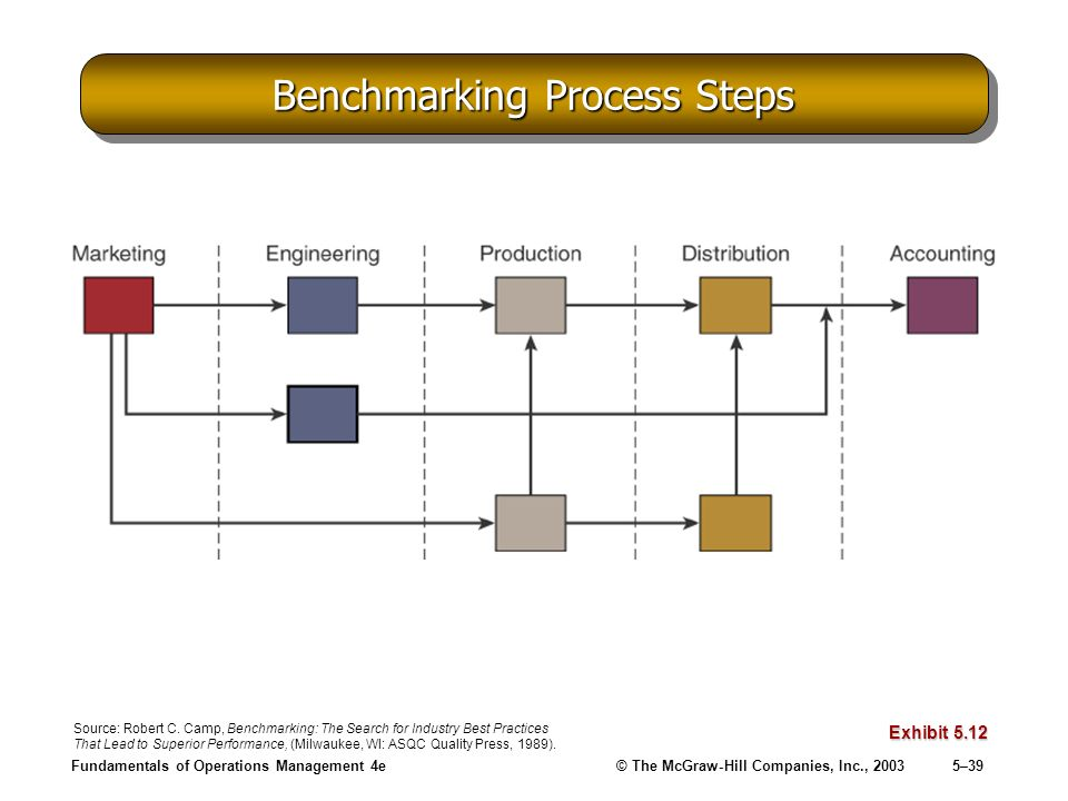 Benchmarking Process Steps