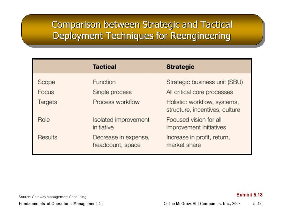 Comparison between Strategic and Tactical Deployment Techniques for Reengineering