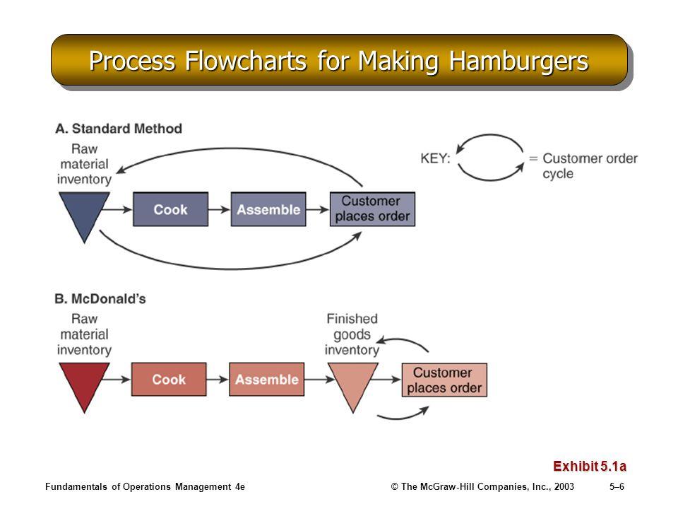 Process Flowcharts for Making Hamburgers
