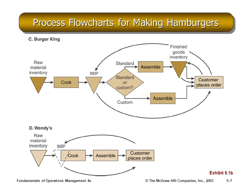 burger manufacturing process management Beef burgers for a leading fast food chain are manufactured in a state-of-the-art plant capable of producing 700 tonnes of hamburgers per week.