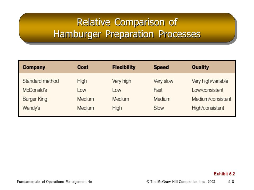 Relative Comparison of Hamburger Preparation Processes