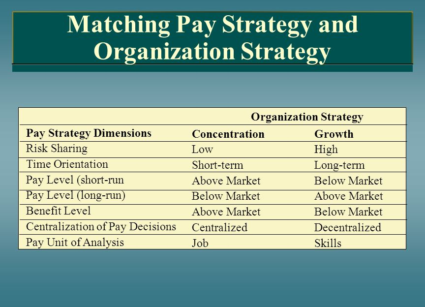 Matching Pay Strategy and Organization Strategy