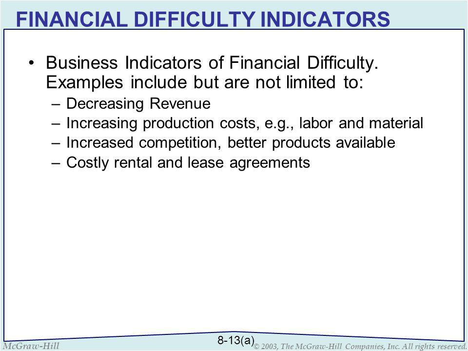 FINANCIAL DIFFICULTY INDICATORS