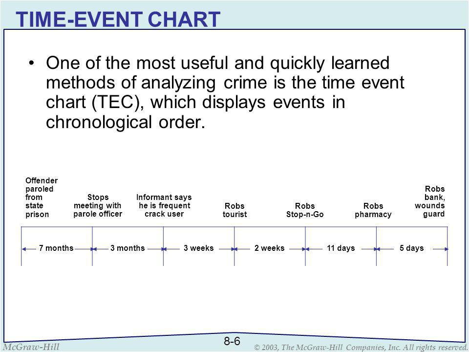 TIME-EVENT CHART