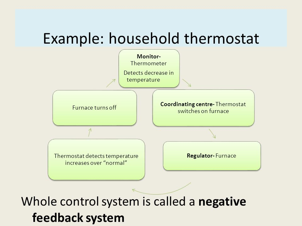 Example: household thermostat