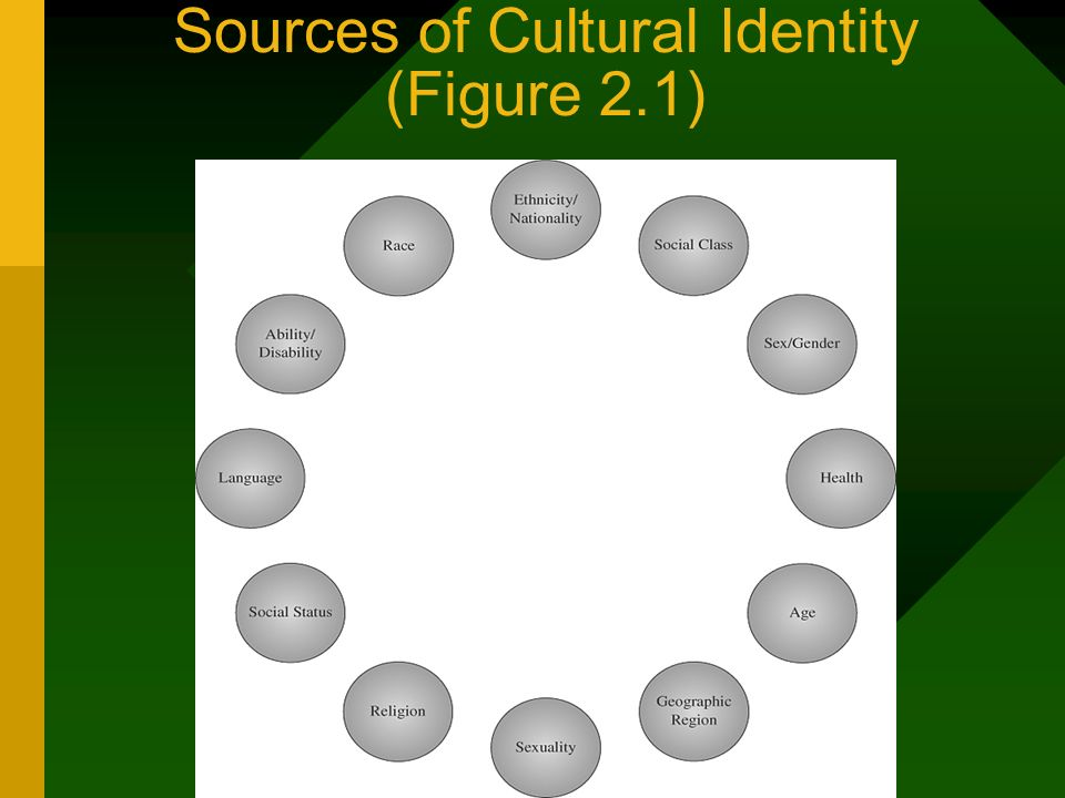 Sources of Cultural Identity (Figure 2.1)