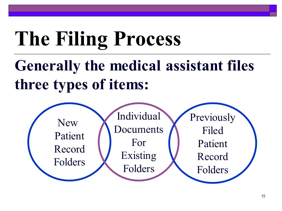 The Filing Process Generally the medical assistant files three types of items: New. Patient. Record.