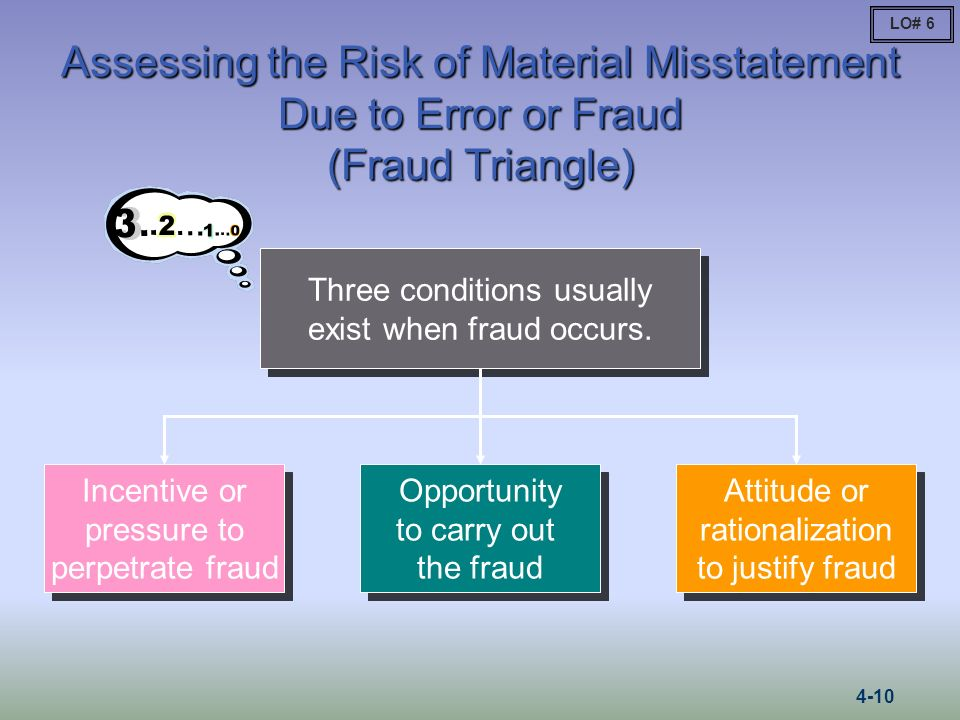 LO# 6 Assessing the Risk of Material Misstatement Due to Error or Fraud (Fraud Triangle) Three conditions usually exist when fraud occurs.