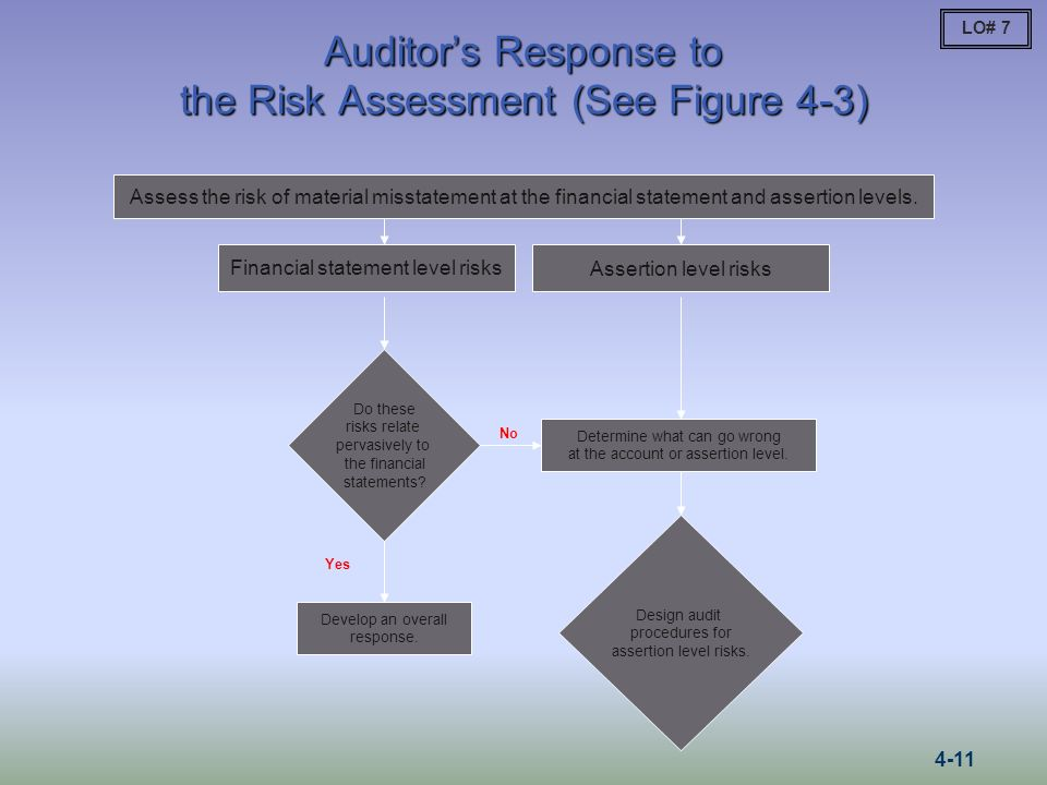 Auditor's Response to the Risk Assessment (See Figure 4-3)