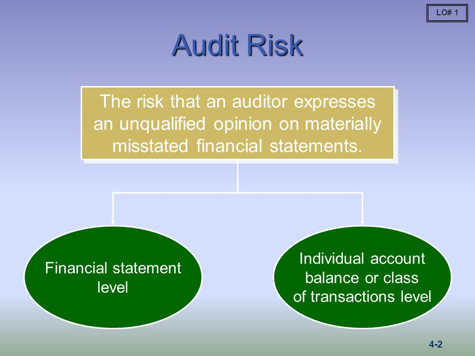 LO# 1 Audit Risk. The risk that an auditor expresses an unqualified opinion on materially misstated financial statements.