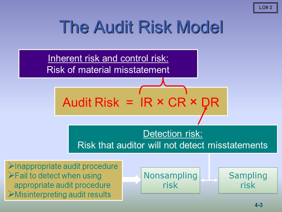 The Audit Risk Model Audit Risk = IR × CR × DR