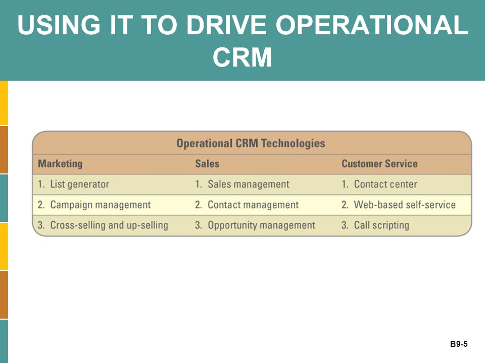 USING IT TO DRIVE OPERATIONAL CRM