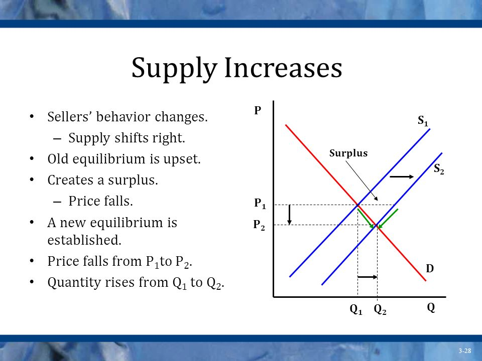 Supply Increases Sellers' behavior changes. Supply shifts right.