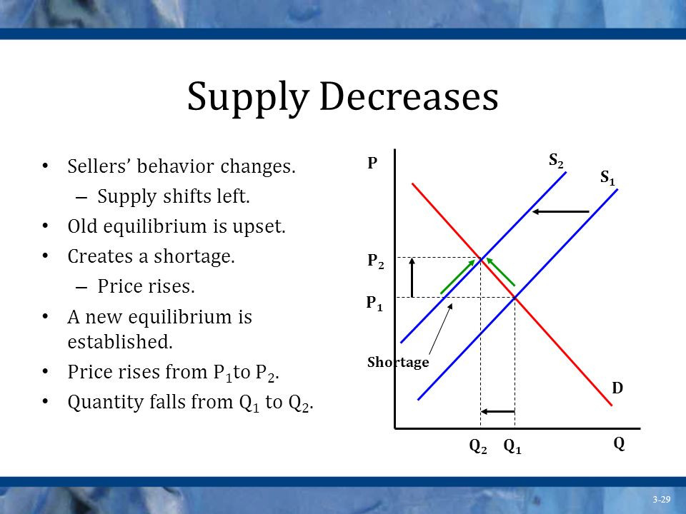 Supply Decreases Sellers' behavior changes. Supply shifts left.