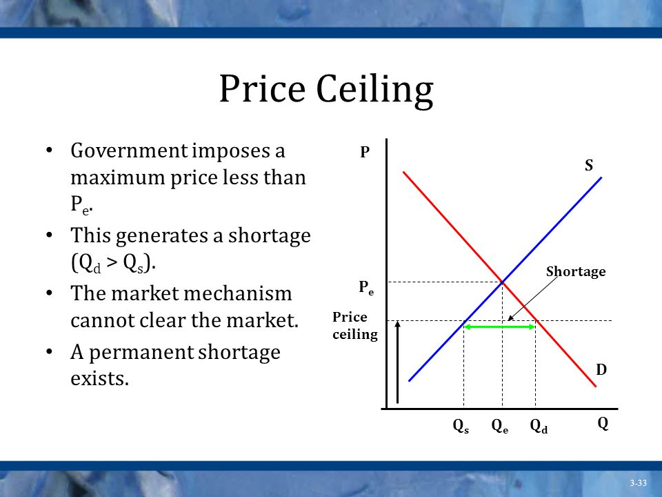 Price Ceiling Government imposes a maximum price less than Pe.