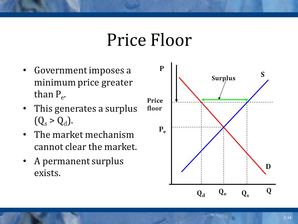 Price Floor Government imposes a minimum price greater than Pe.