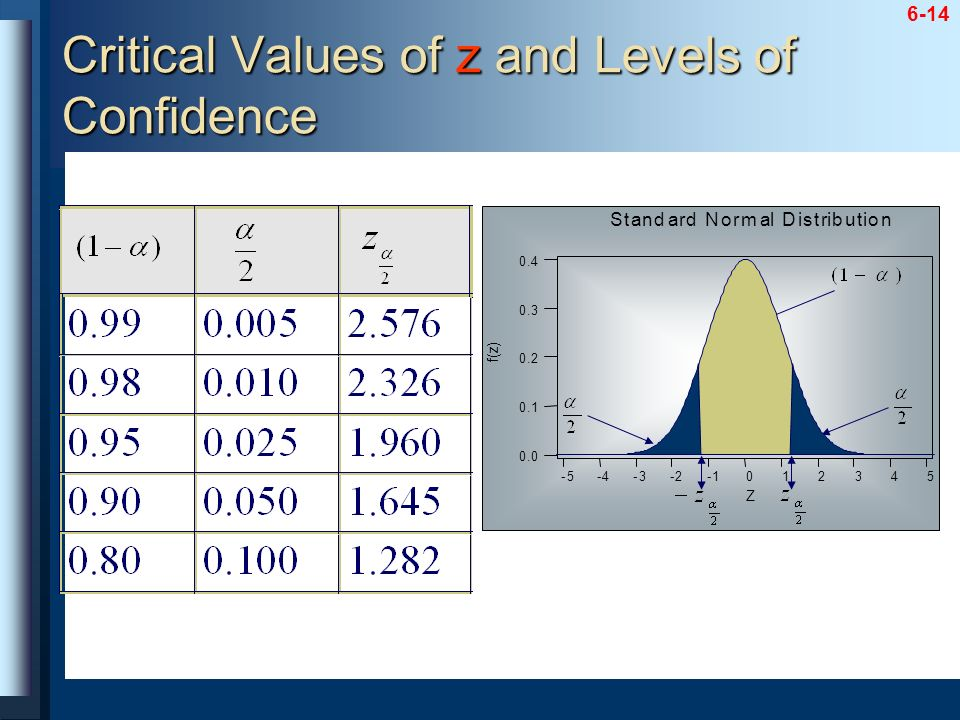 Critical Values of z and Levels of Confidence