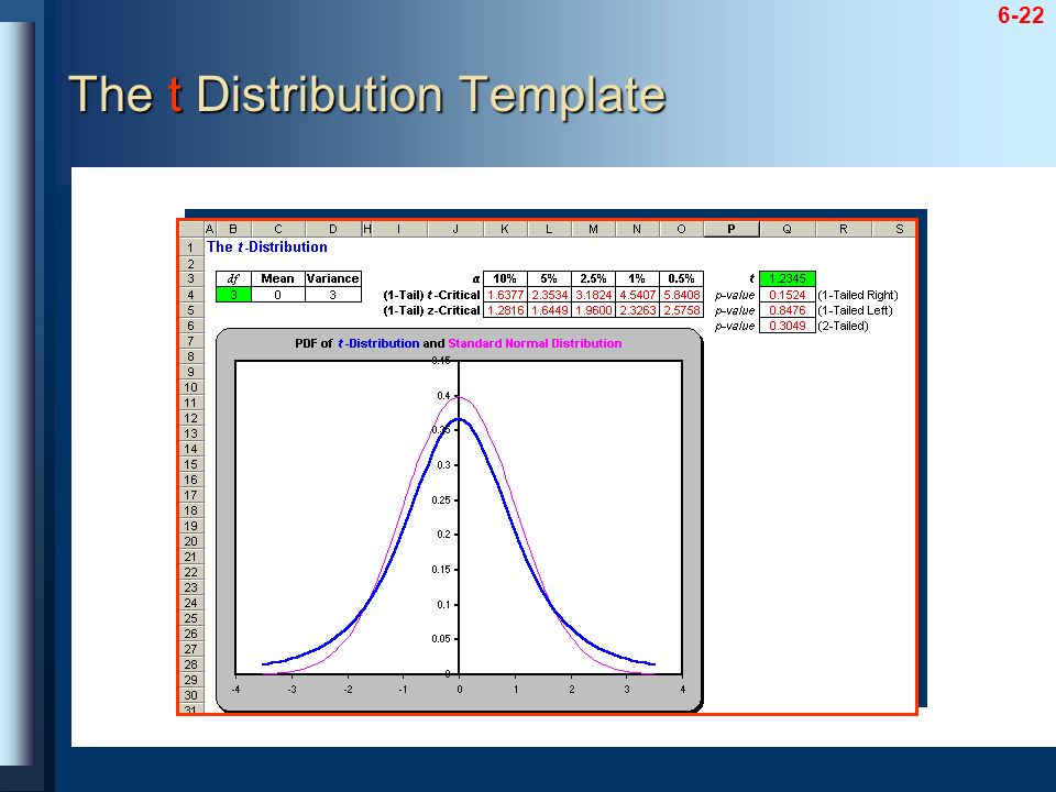 The t Distribution Template