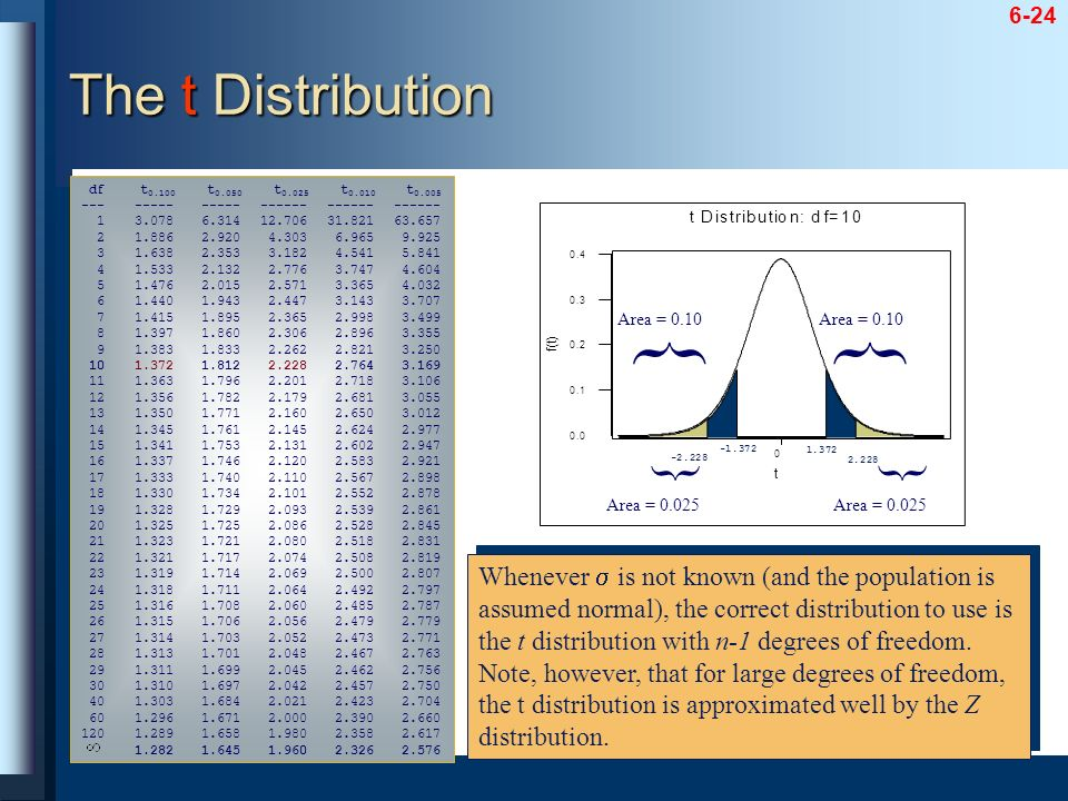 The t Distribution df t0.100 t0.050 t0.025 t0.010 t0.005. --- ----- ----- ------ ------ ------