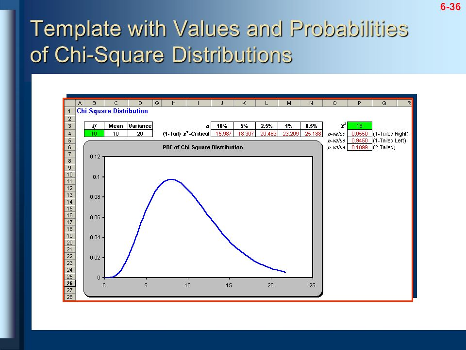 Template with Values and Probabilities of Chi-Square Distributions