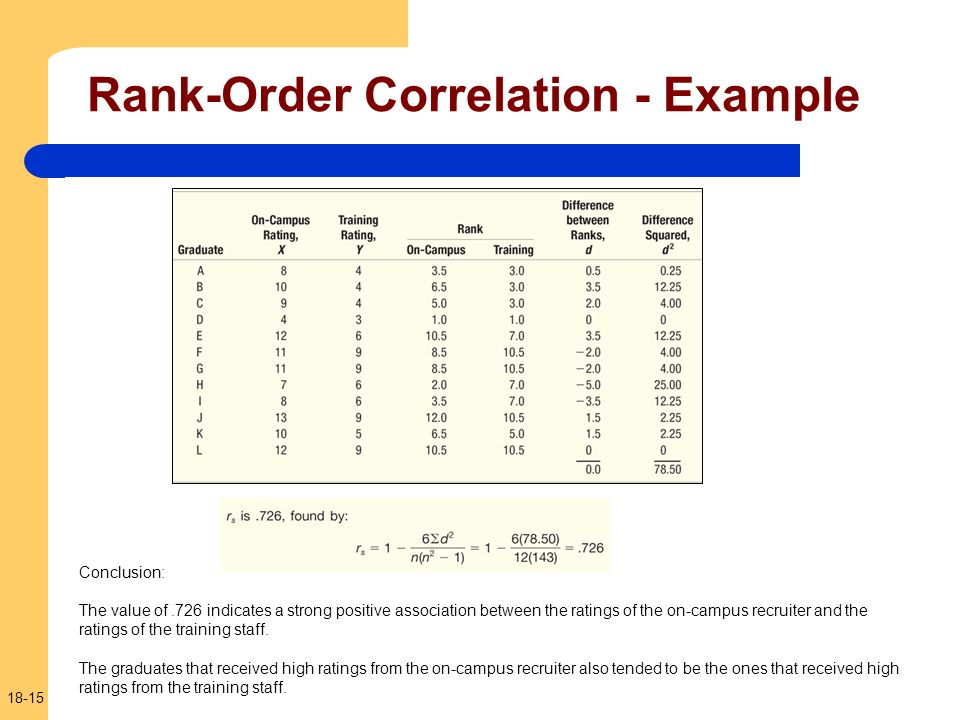 Rank-Order Correlation - Example