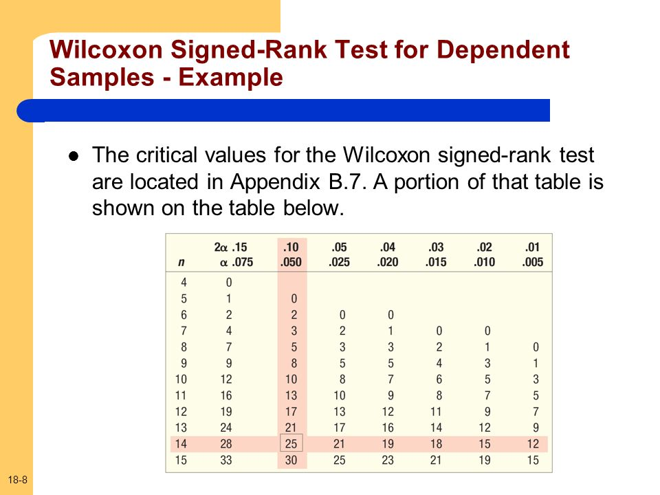 Wilcoxon Signed-Rank Test for Dependent Samples - Example