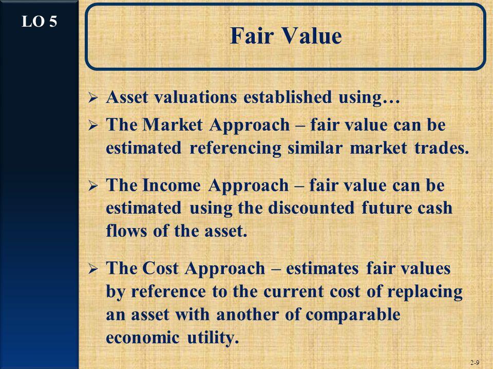 Fair Value Asset valuations established using…