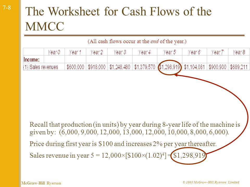 The Worksheet for Cash Flows of the MMCC