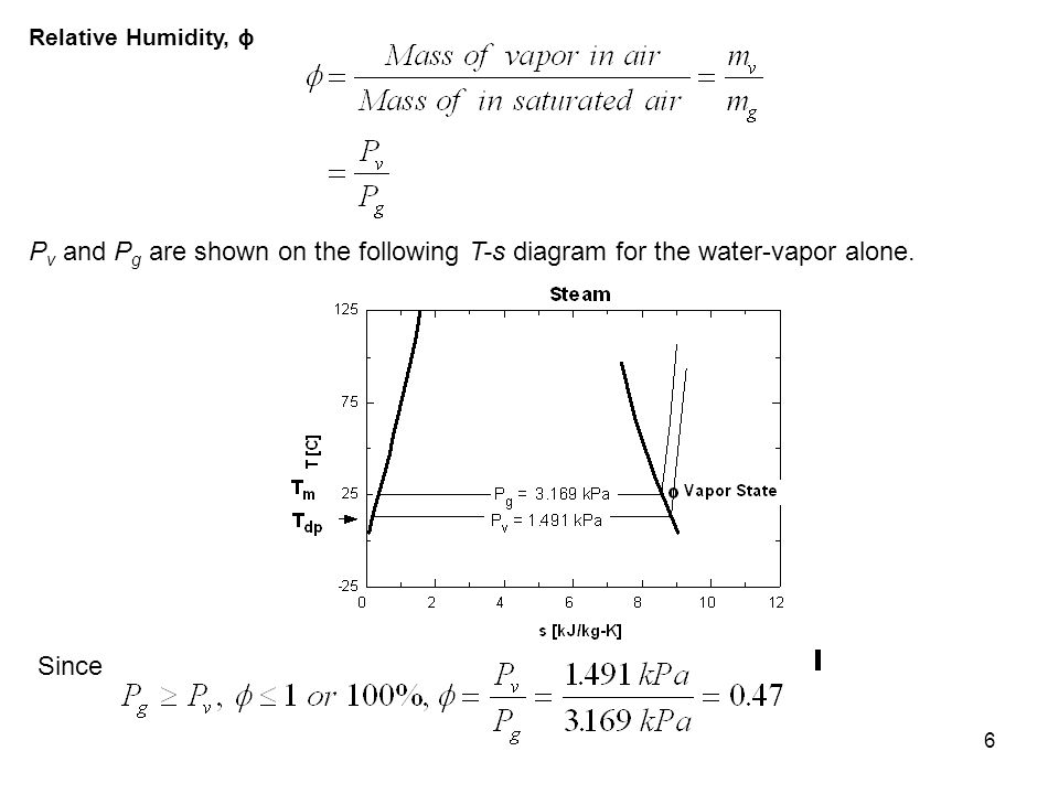 Relative Humidity, ϕ Pv and Pg are shown on the following T-s diagram for the water-vapor alone.