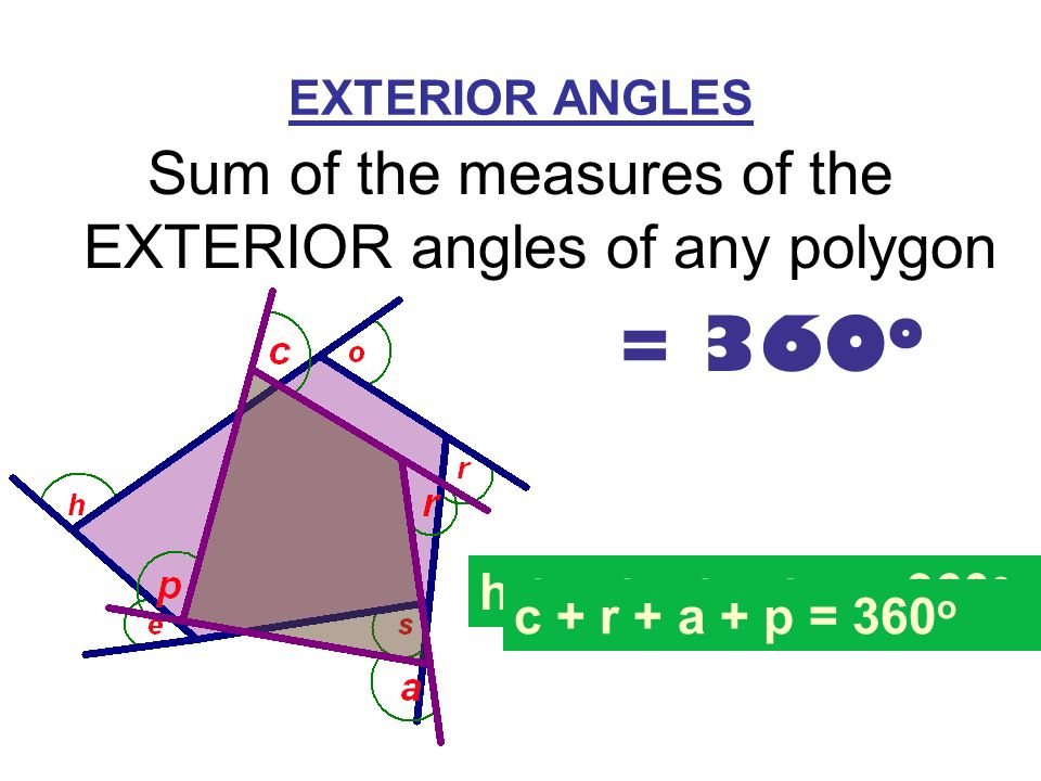 Final exam key concepts ppt video online download for Exterior angles of a polygon formula