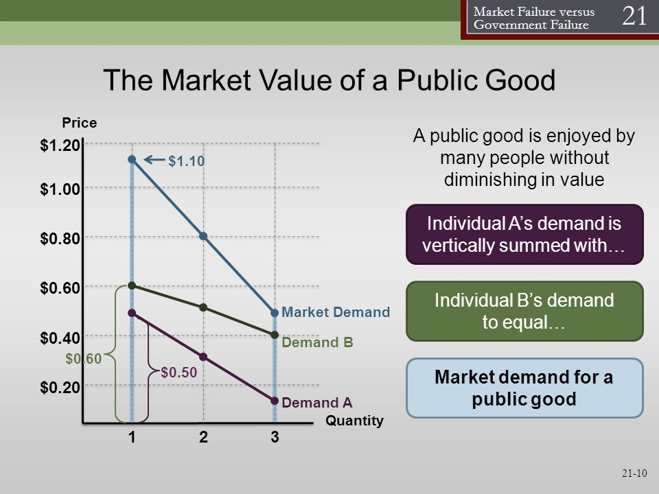 The Market Value of a Public Good