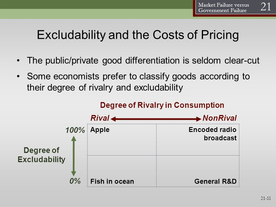 Excludability and the Costs of Pricing