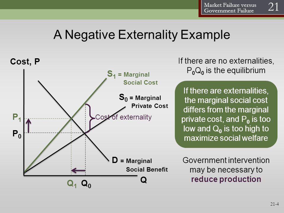 A Negative Externality Example