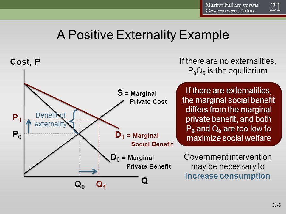 A Positive Externality Example