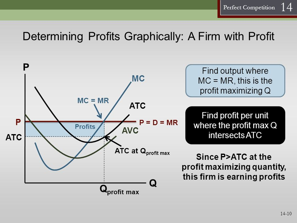 Determining Profits Graphically: A Firm with Profit
