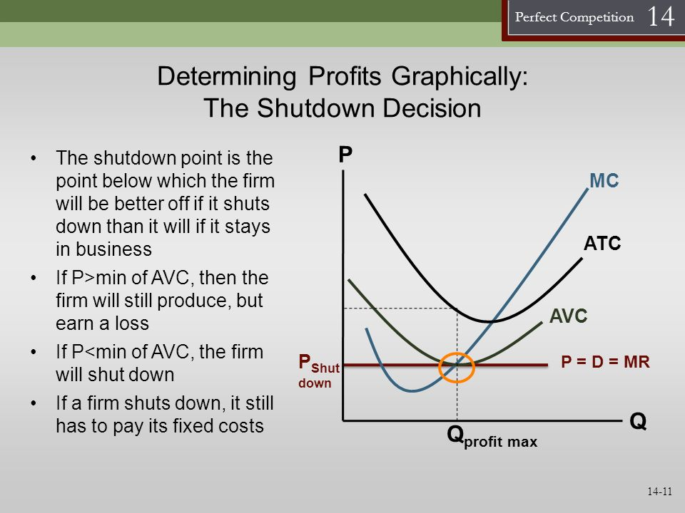 Determining Profits Graphically: The Shutdown Decision