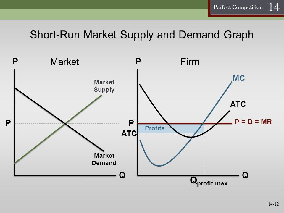 Short-Run Market Supply and Demand Graph