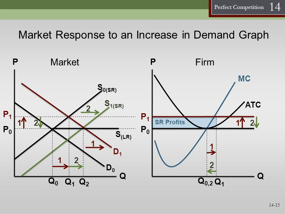 Market Response to an Increase in Demand Graph