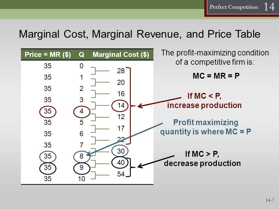 Marginal Cost, Marginal Revenue, and Price Table