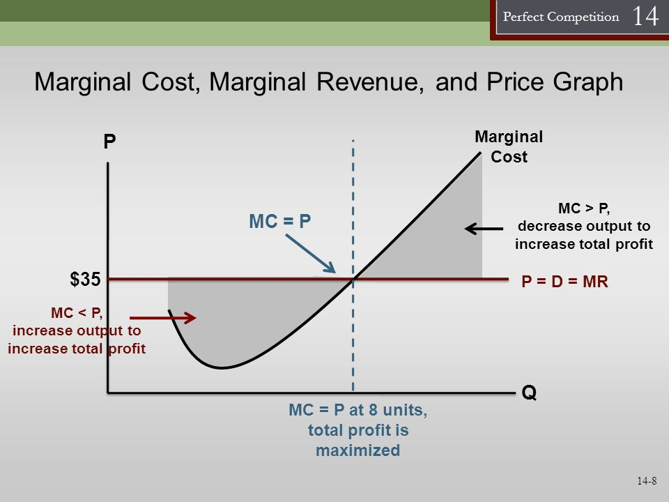 Marginal Cost, Marginal Revenue, and Price Graph