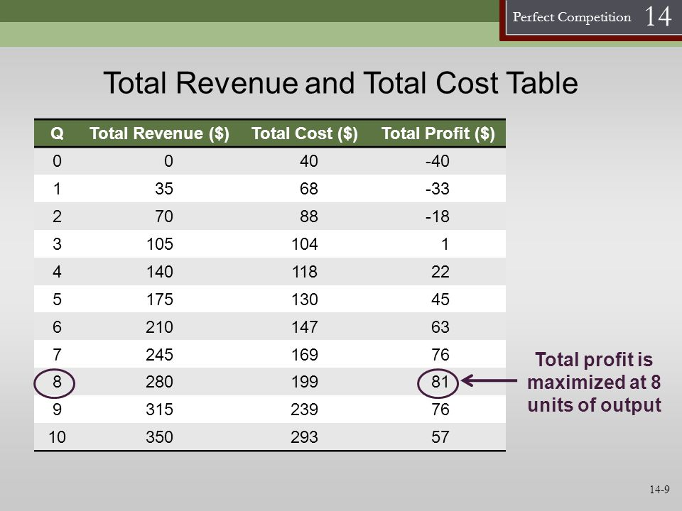 Total Revenue and Total Cost Table