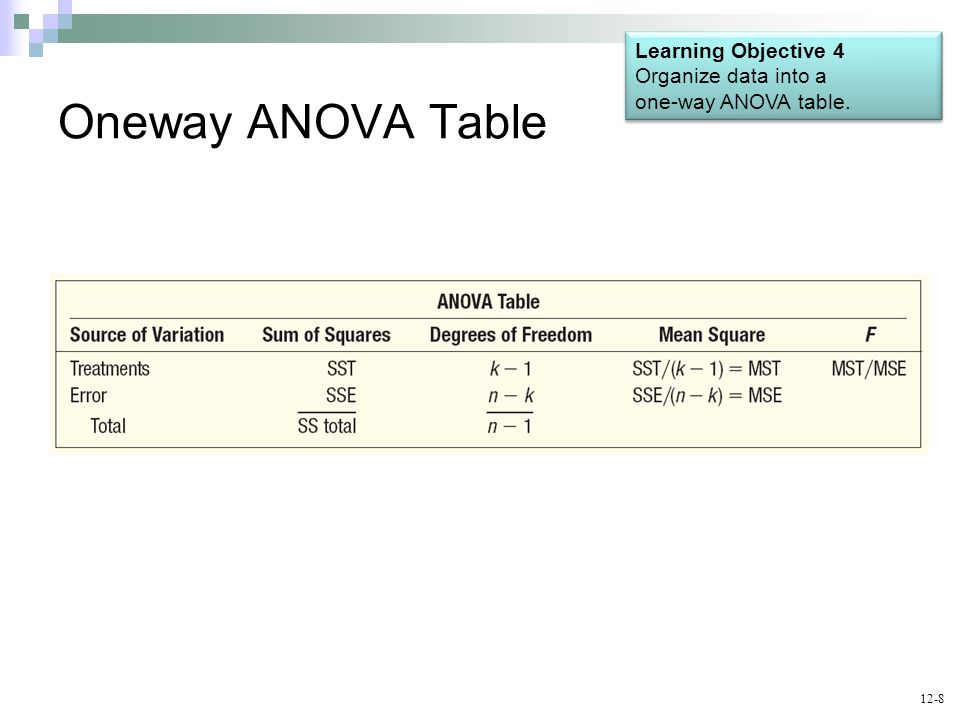 Oneway ANOVA Table Learning Objective 4 Organize data into a