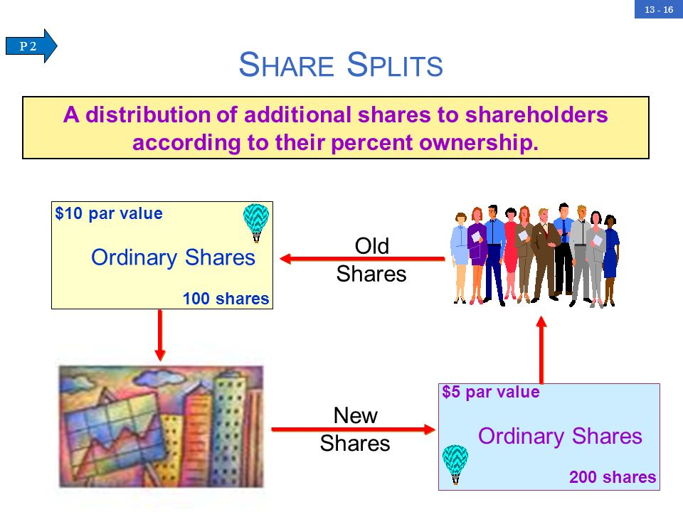 Share Splits P 2. A distribution of additional shares to shareholders according to their percent ownership.