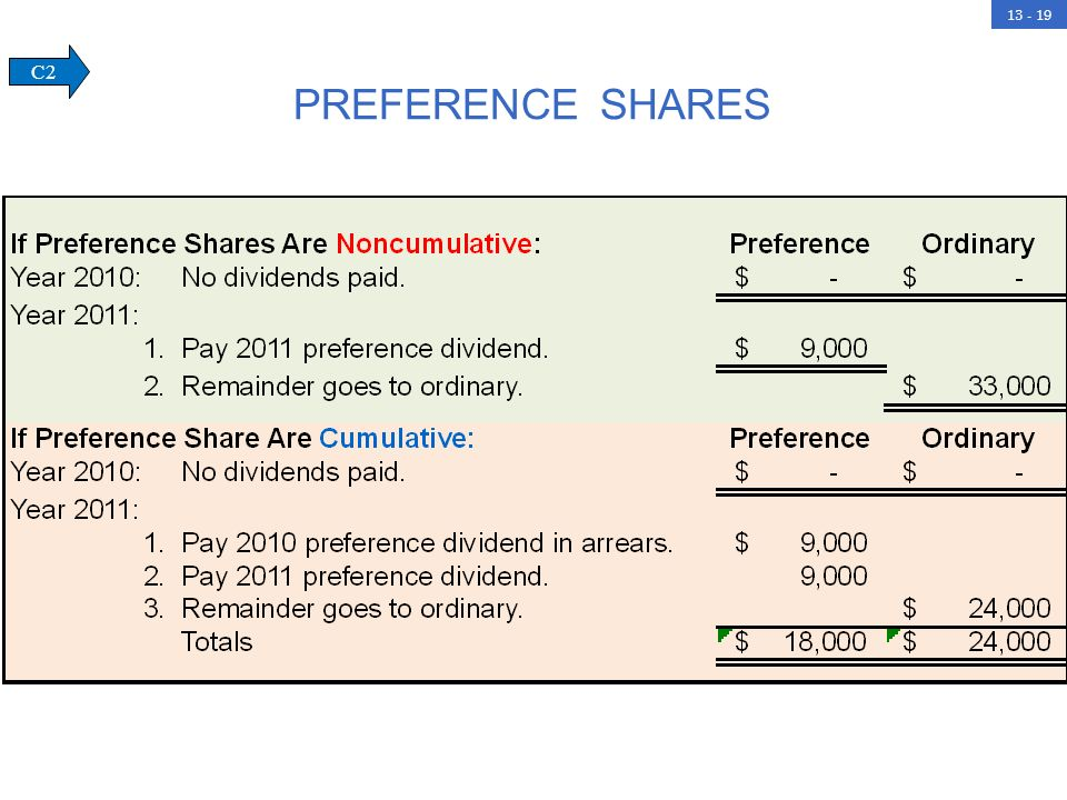 preference shares C2.