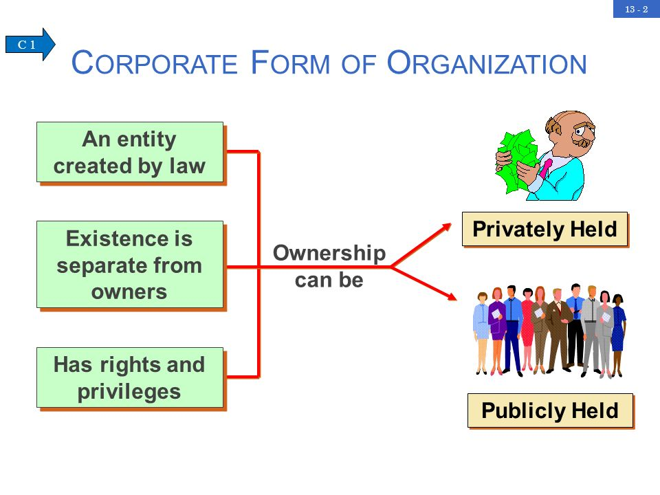 Corporate Form of Organization